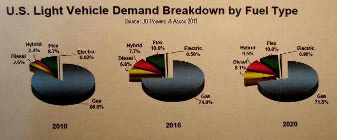 What is clean diesel technology clean diesel versus hybrid market share projection publicscrutiny Image collections