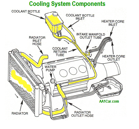 Car Cooling System Diagram | autodiagram.info