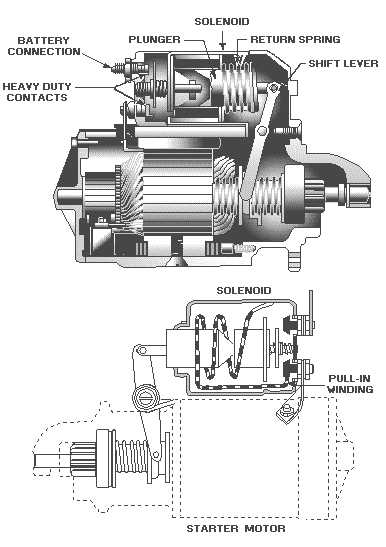 starter_cutaway diagnose starter & alternator problems Remote Start Wiring Diagrams at fashall.co