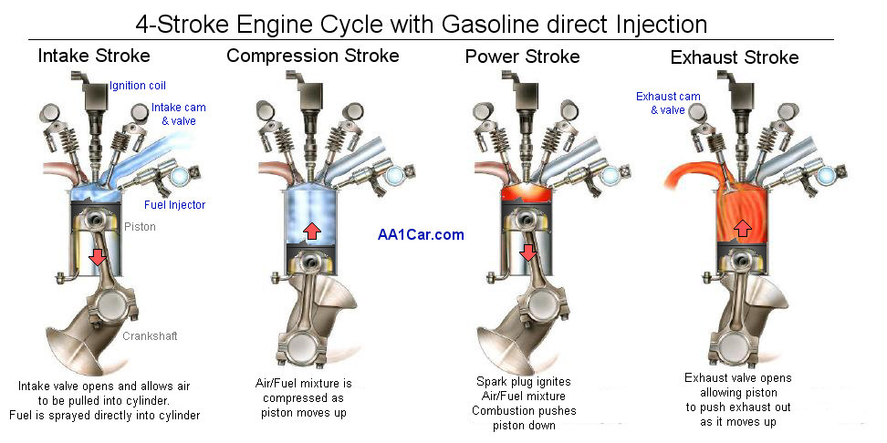 Diesel Exhaust Systems >> Gasoline Direct Injection