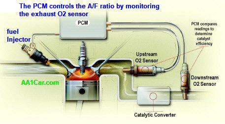 Engine Air/Fuel Ratios