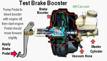 Diagnose Power Brakes