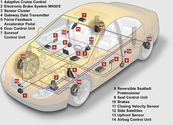 bywire2 how to diagnose a can network 1997 Club Car Wiring Schematic at gsmx.co