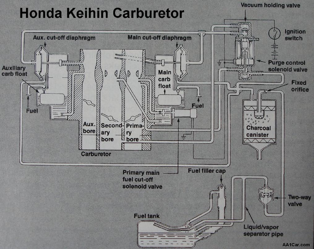 honda keihin carburetor repair rh aa1car com honda keihin carb parts Identify Keihin Carburetor
