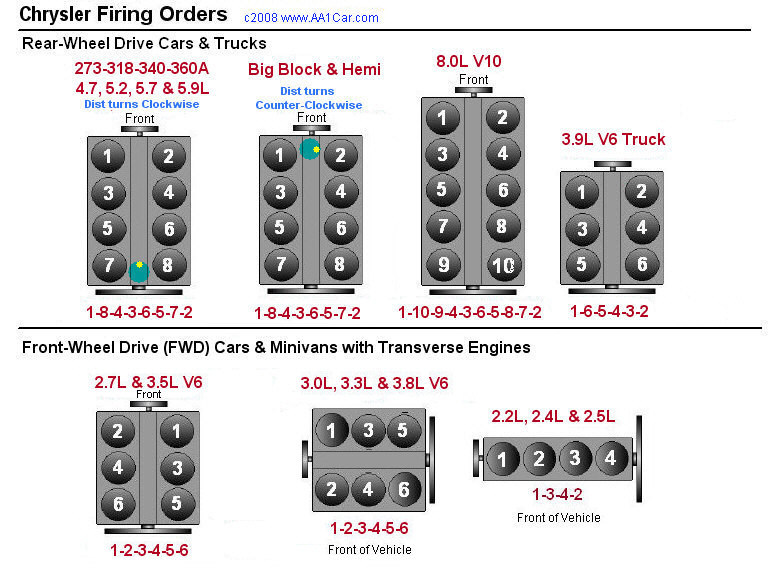 Chrysler Firing Orders