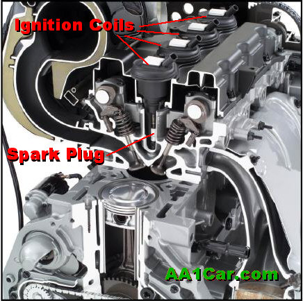 CoilOnPlug Ignition – Dodge Ignition Coil Distributor Wiring Diagram