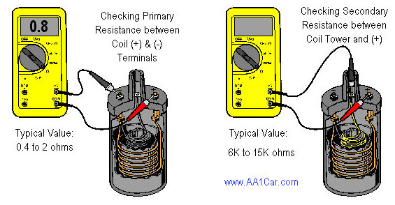 how to diagnose and test an ignition coilchecking coil primary and secondary resistance with ohmmeter to test the ignition