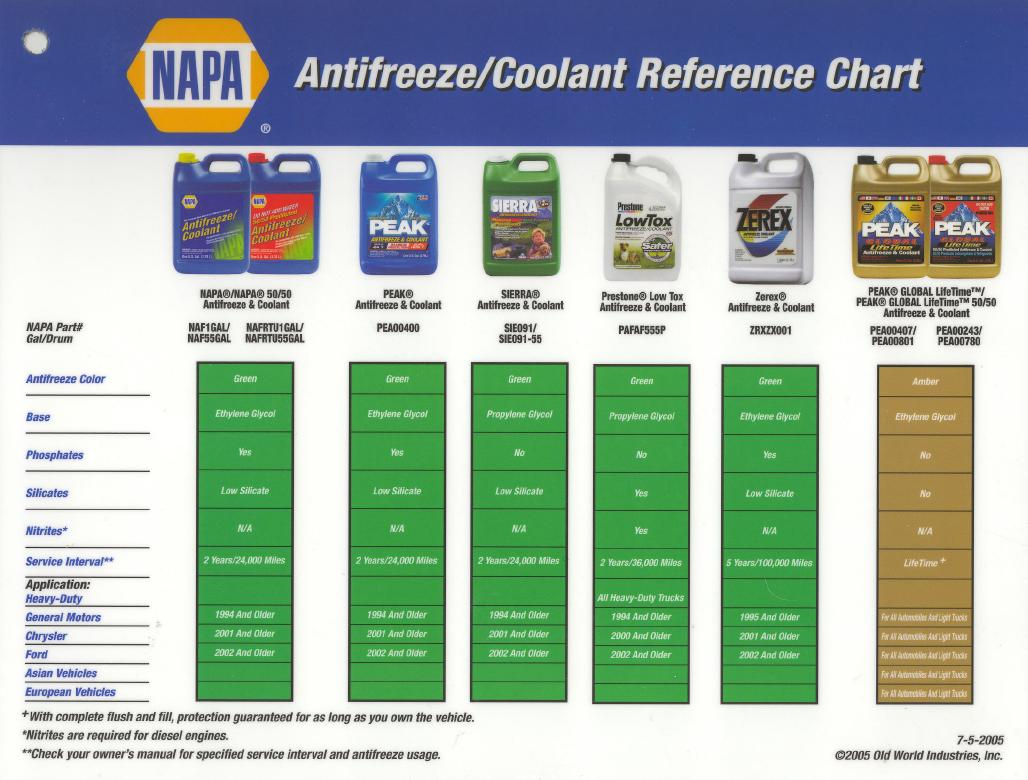 Universal Coolants Kia Long Life Coolant Antifreeze Application Charts