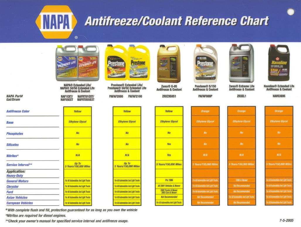 Antifreeze Lication Charts