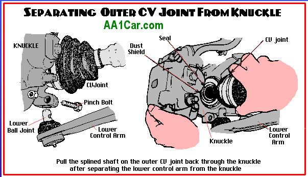 Astounding How To Repair Or Replace Constant Velocity Joints Wiring 101 Capemaxxcnl
