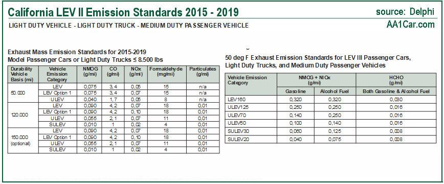 California emission standards LEV II