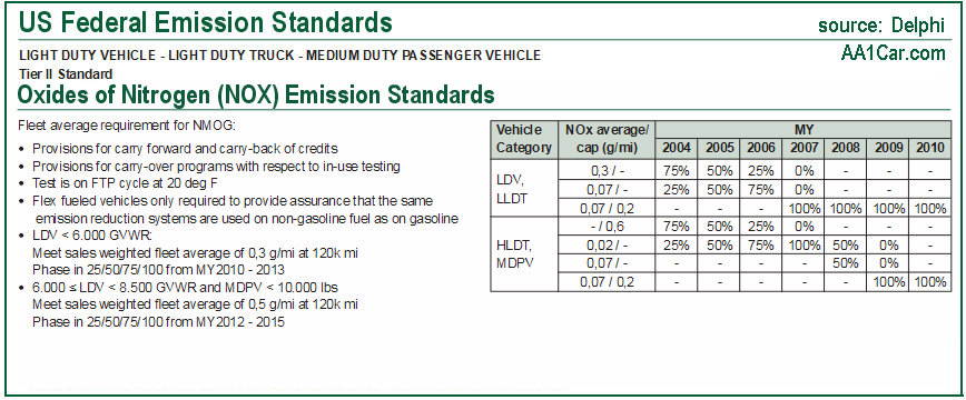 Federal emission standards for oxides of nitrogen NOX California ...