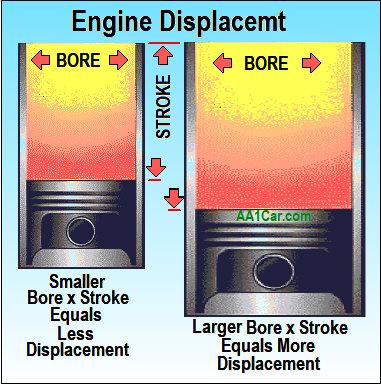engine displacement engine displacement