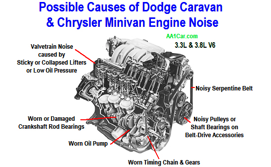 dodge 3 3 engine diagram dodge caravan & chrysler minivan engine noise dodge 3 5 engine serpentine belt diagram