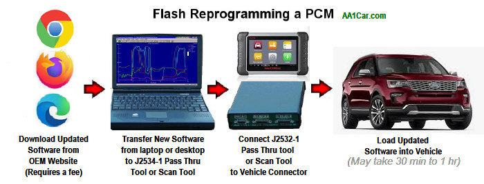 ECU PROGRAMMING SERVICE BY POST ADDITIONAL CHARGES