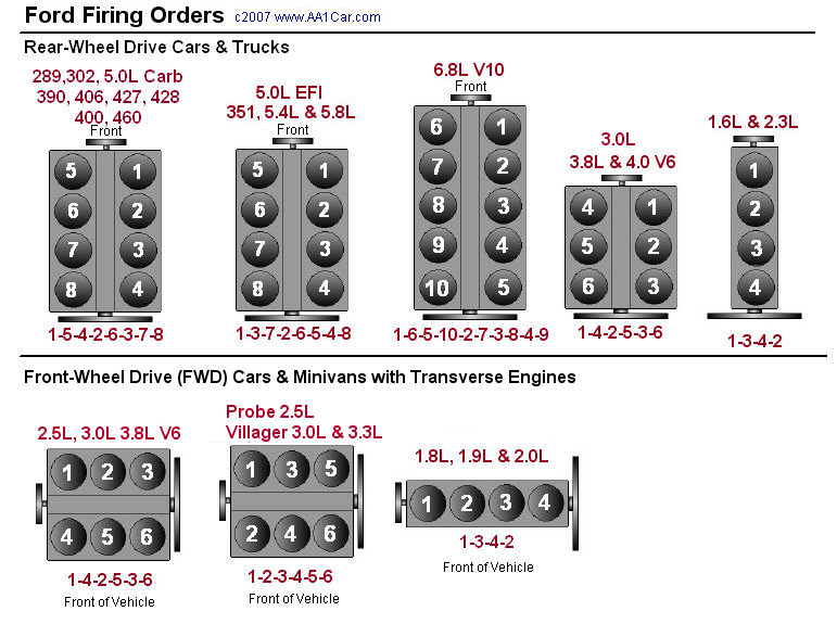 5.4 firing order - Ford F150 Forum.