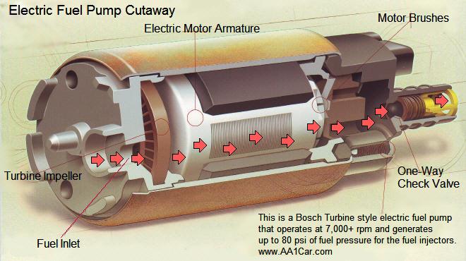 Electric Fuel Pump Cutaway