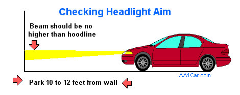 Troubleshoot Headlights on