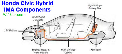 [DIAGRAM_0HG]  Honda Civic Hybrid Battery Failure | 2004 Honda Civic Hybrid Engine Diagram |  | AA1Car