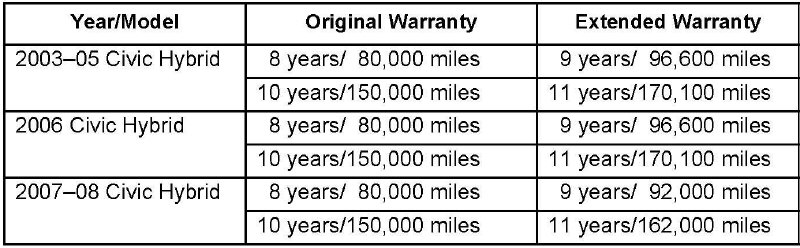 Honda Civic Hybrid Ima Battery Warranty Chart