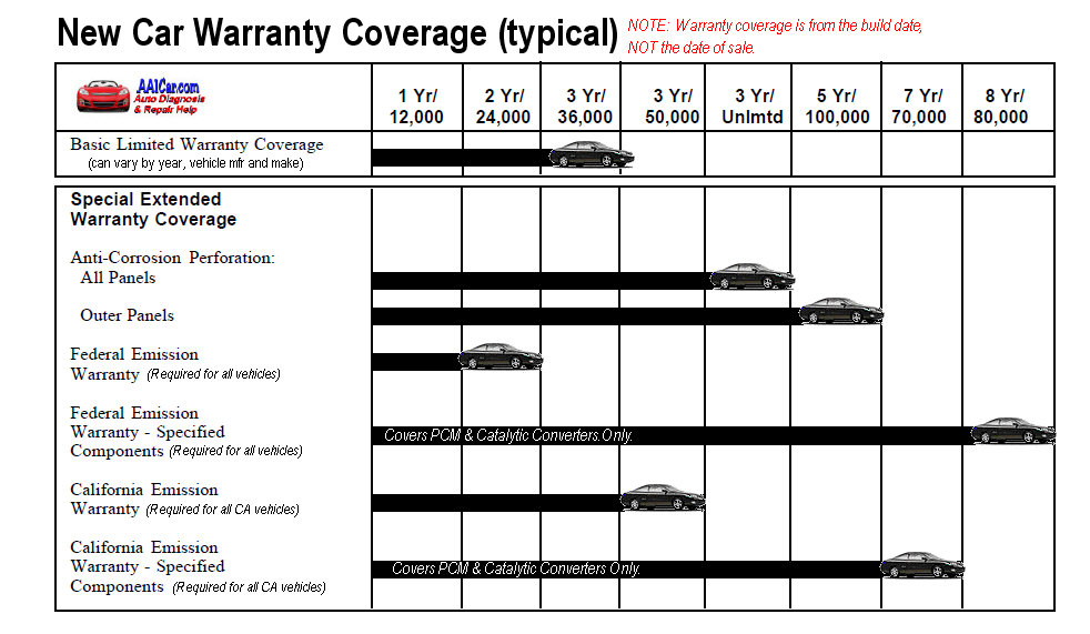 Car Warranties That Cover Everything