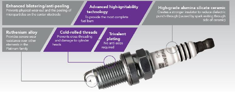 Ngk Iridium Spark Plugs >> Ruthenium Spark Plugs