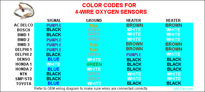 o2_wire_chart oxygen sensors Toyota Wiring Diagrams Color Code at mifinder.co