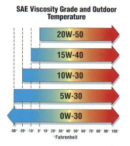 What every motorist should know about motor oil for 20w50 motor oil temperature range