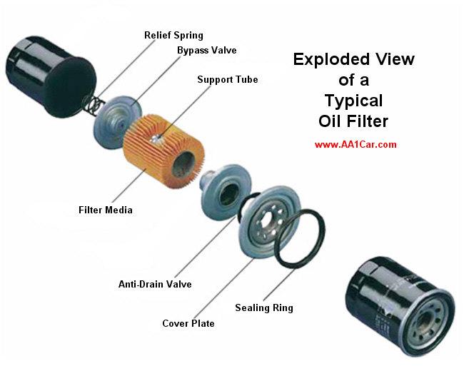 Type Of Car Oil >> Oil Filters
