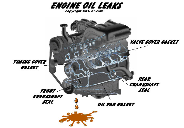 Why Does A Car Use Too Much Coolant