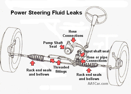 Power steering fluid on 2003 ford focus steering column diagram