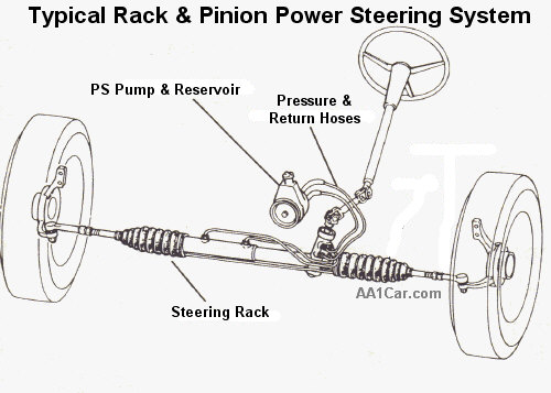 Power Steering System Rack on power steering schematic chevy avalanche