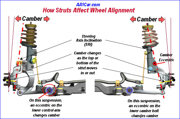 Cost To Fix Car Alignment