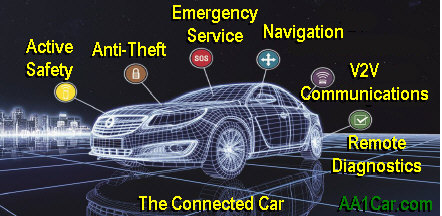 Telematics In Cars