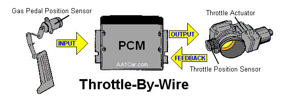 throttle by wire schematic electronic throttle control 5R55E Transmission Wiring Diagram at bayanpartner.co