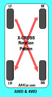 How To Rotate Tires >> Tire Rotation