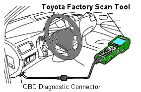 Toyota Tundra Obd Port Location On Connector Diagram