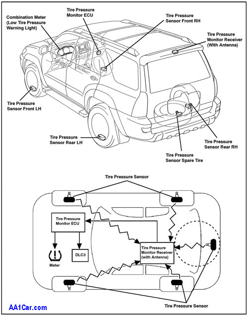 Tire Pressure Monitor Module Location on 2001 silverado power mirror wiring diagram