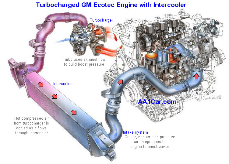 Turbocharger Diagnosis & Repair | Turbocharged Engine Diagram |  | AA1Car
