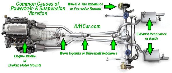 Can A Bad Motor Mounts Cause Vibration Impremedia Net